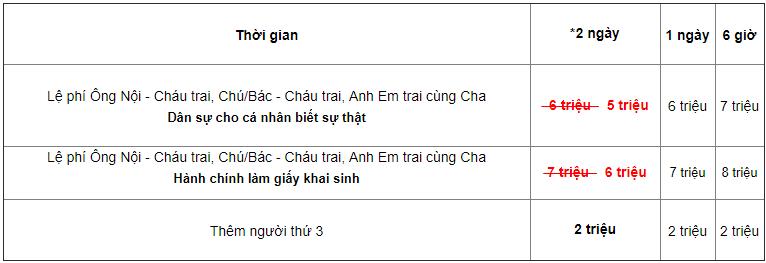 bang-gia-xet-nghiem-ong-noi-chau-trai-chu-bac-anh-em-cung-cha